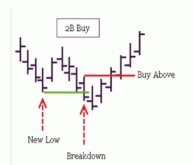 2B buy pattern